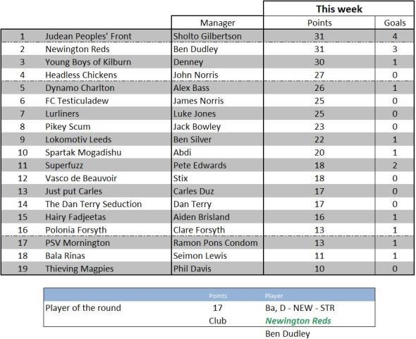 Week 7's round up