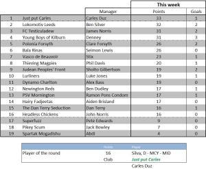 Weekly scores - week 11