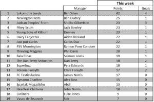 Weekly scores 18 October 2011