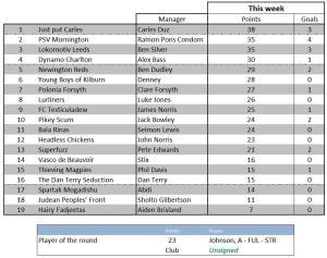 Week 8's total scores