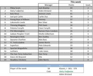 Week 13 points
