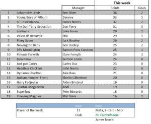 Weekly scores - 29 November 2011