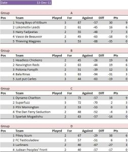 Cup group standings after three games