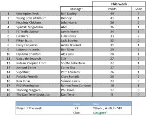 Weekly scores 6 December 2011