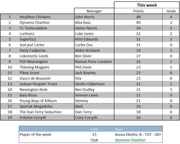 Weekly scores - 17 January 2012