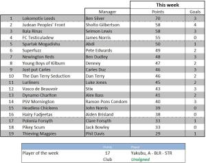 Weekly scores - 5 January 2012