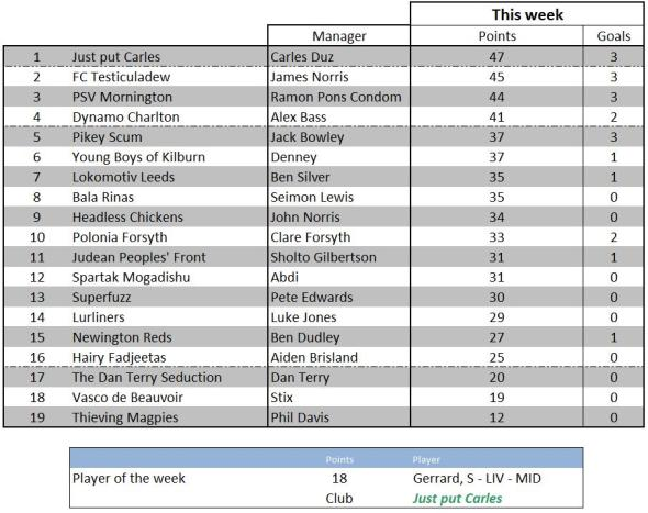 Weekly scores - 13 March 2012