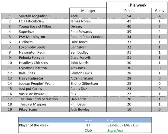Weekly scores - 28 March 2012