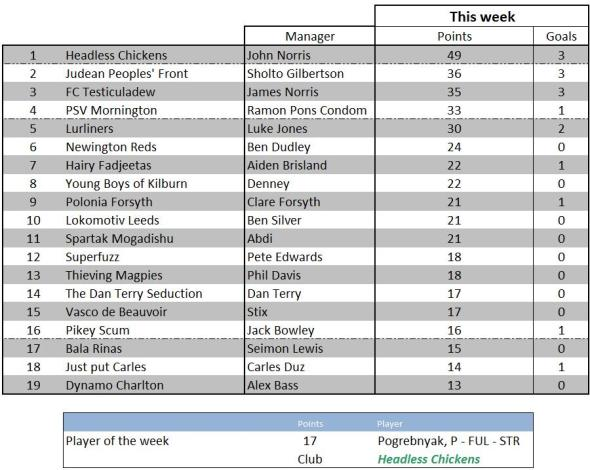 Weekly scores - 6 March 2012