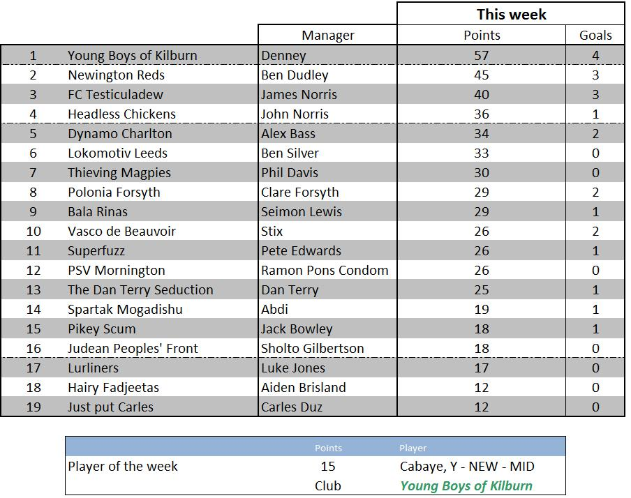Weekly scores - 24 April 2012