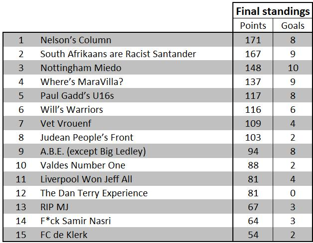 2010 Khumalo World Cup - final standings