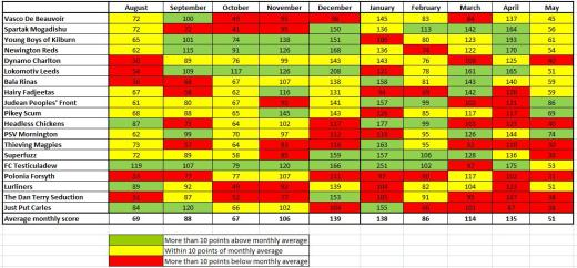 Alan Hansen's coloured performance chart 2011-12