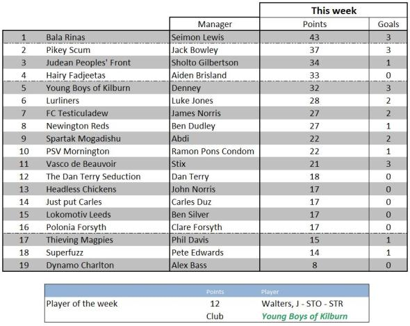 Weekly scores - 15 May 2012