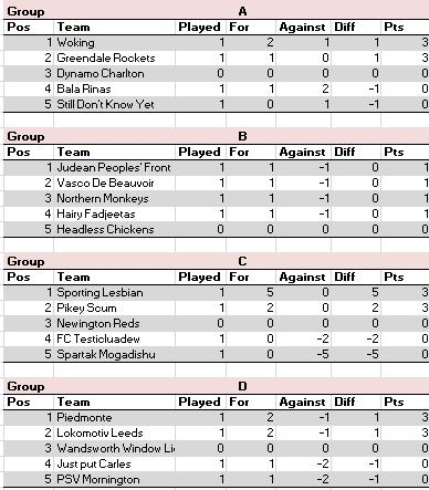 Cup groups - 20 November 2012