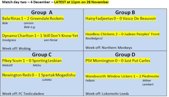 Cup scores latest - 28 November 2012
