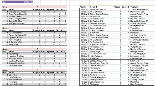 Week 2 cup standings - 26 November 2013
